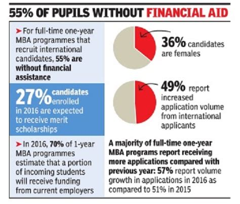 One Year Mba Programs In Usa by Indian Students In International Universities Indpaedia