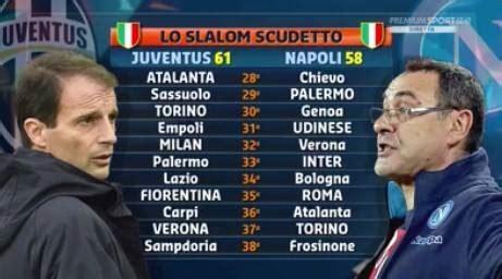 Calendario Serie A Napoli Il Calendario Di Juventus E Napoli Fino Alla
