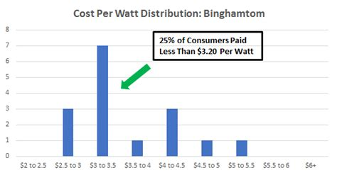 solar cost per watt installed cost of solar panels in binghamton new york a guide to going solar by ohmhome