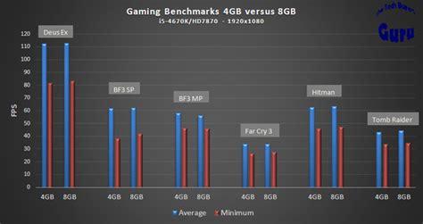does memory matter 4gb versus 8gb versus 16gb in gaming the tech buyer s guru