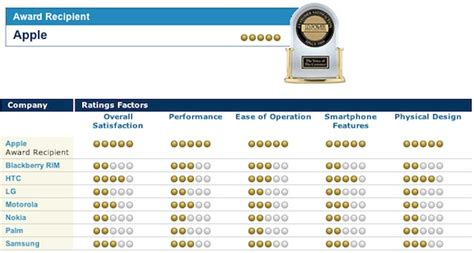 lapelusa customer satisfaction review ratings apple tops us smartphone customer satisfaction ratings for sixth year mactrast