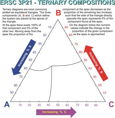 how to use a phase diagram ternary phase diagrams