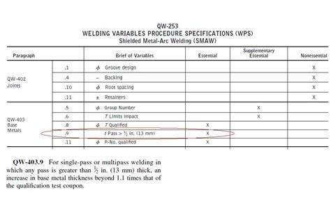 Asme Section 9 by Asme Section 9 Wps
