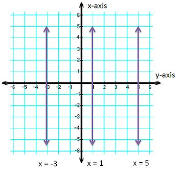 exle of undefined slope horizontal and vertical lines by ethan algebra 1 2014 2015