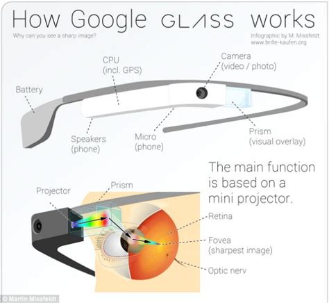 design google glass how glass works new infographic reveals the secrets of
