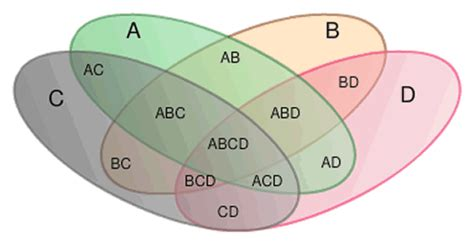 venn diagram for four sets how to deal with four sets in set theory ravi handa mbatious cat questions cat study