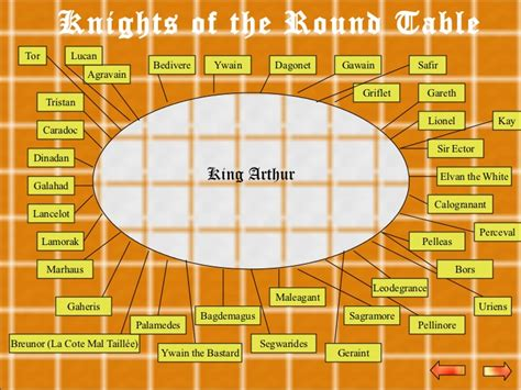 Knights Of The Table List by The Legend Of King Arthur