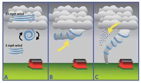 diagram of how a tornado forms what contains the wind in a tornado and keeps it from