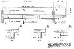 Pedestal Footing Building Guidelines Drawings