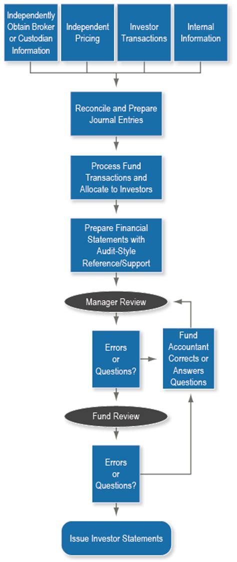 bookkeeping process flowchart accounting process flowchart 28 images accounting