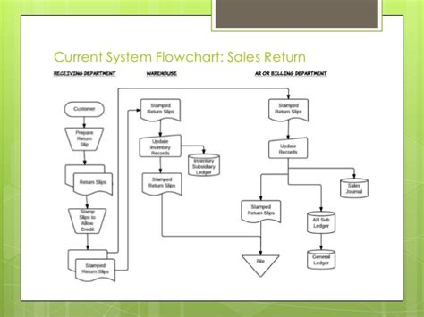 expenditure cycle flowchart usa company study