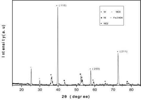 xrd pattern of tungsten oxide xrd pattern of whisker like tungsten produced open i