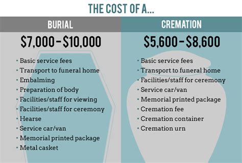 cremation cost the costs of traditional burial vs cremation