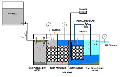 Pompa Aquarium Untuk Akuaponik air ke filter air free engine image for user manual