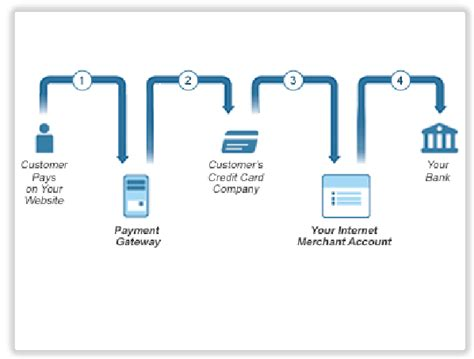 Gift Card Payment Processing - flow chart of credit card processing elleenrose s blog