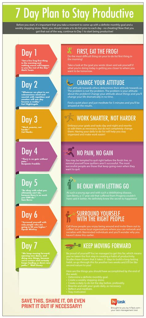 Infographic Visual Ly Creating A Career Plan Five 7 day plan to stay productive visual ly