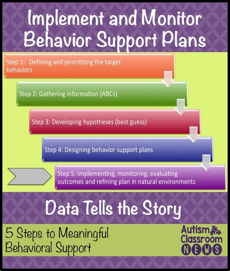 9 Steps To Behaviour by 25 Best Ideas About Behavior Support On