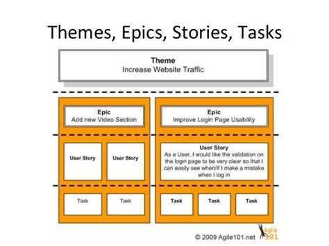 Themes Epics User Stories | themes epics stories tasks the ux blog podcast is also