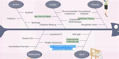Vorlage Ishikawa Word Ishikawa Diagramme Leicht Erstellen