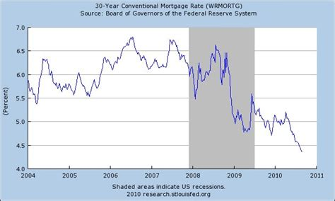 Mortgage Records Record Low Mortgage Rates A Record Low Federal Funds Rate And Obscene Economic