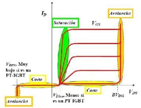 transistor mosfet curva caracteristica transistores de potencia webquest
