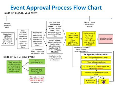 home loan approval process flowchart flowchart of loan approval process best free home