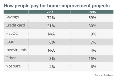 more americans paying for home improvement projects with