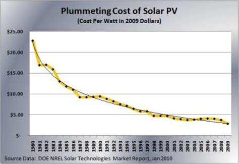 pv cost per watt the exponential gains in solar power per dollar ramez naam