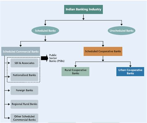different types of banks in india payment banks types of banks in india history of banking