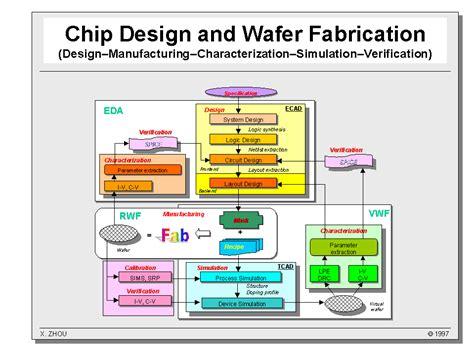 layout fabrication process virtual wafer fab