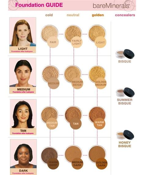 what color foundation am i helpful bare minerals foundation guide i am