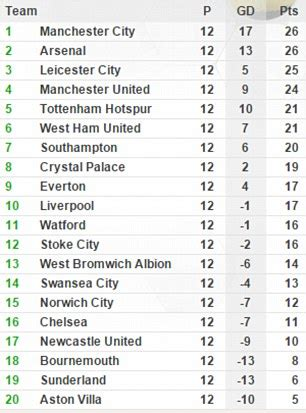 epl table and fix chelsea in crisis the problems that jose mourinho must