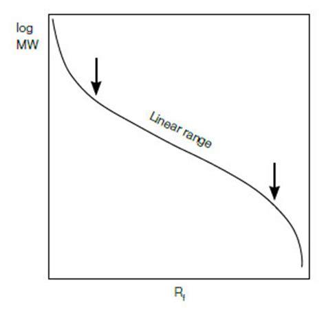 u protein electrophoresis sds page analysis lsr bio rad