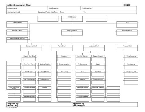 10 Best Images Of Ics Organization Chart Template Ics Organizational Chart Template Ics Ics Organizational Chart Template