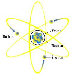 Copper Protons Neutrons Electrons Flashcards Table On Science Flashcards Unit B Chapter 1
