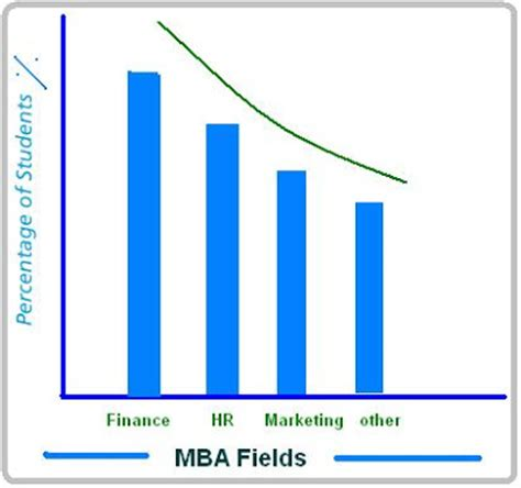 Difference Between Mba And Masters In Finance by Mba Finance Education Updates