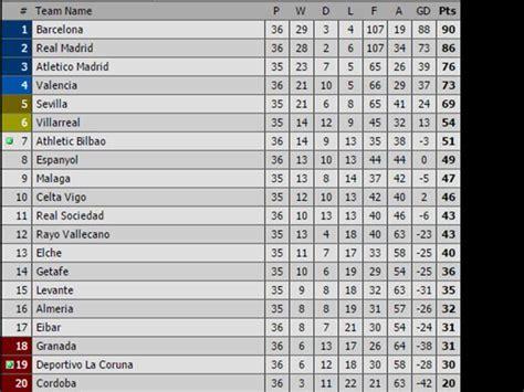 tabla posiciones liga espaola bbva 2015 2016 liga liga bbva la tabla tras resultados de barcelona y real madrid