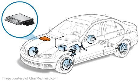 repair anti lock braking 2009 ford f250 user handbook abs control module replacement cost repairpal estimate