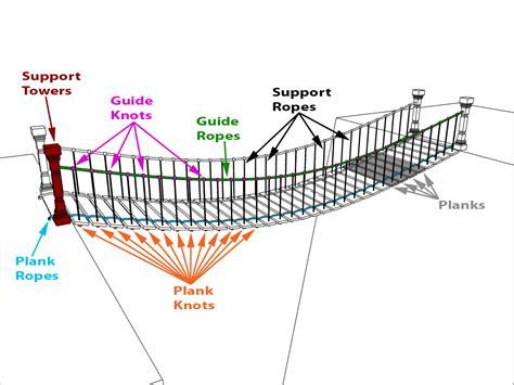 suspension bridge diagram week 1 dynamic asset rope suspension bridge the