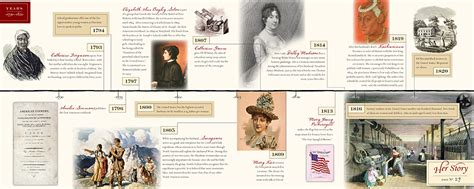 story a timeline of the wome who changed america