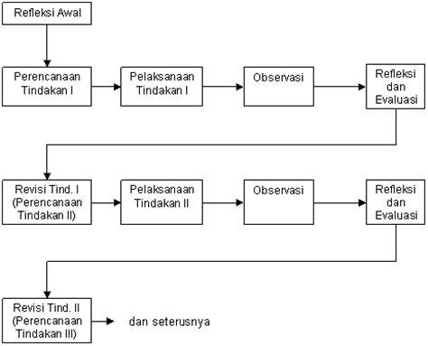 desain database secara umum model model penelitian tindakan kelas