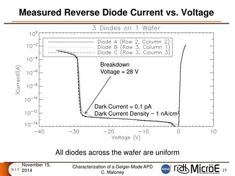diode voltage definition ppt characterization of a geiger mode avalanche photodiode powerpoint presentation id 6650742