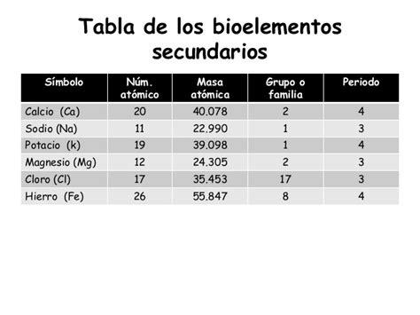 porcentaje general que corresponda en funcin de los aos cotizados cuales elementos quimicos son importantes para el cuerpo
