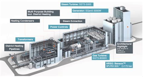 plant layout features fortuna plant layout source siemens image modern