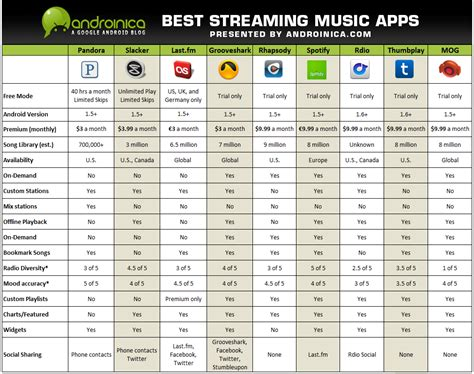 internet tv online streaming services comparison online streaming music services comparison streaming