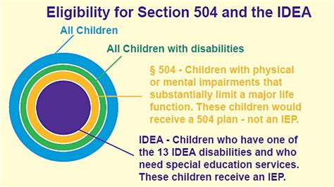 section 504 and adhd 517 best images about special education on pinterest