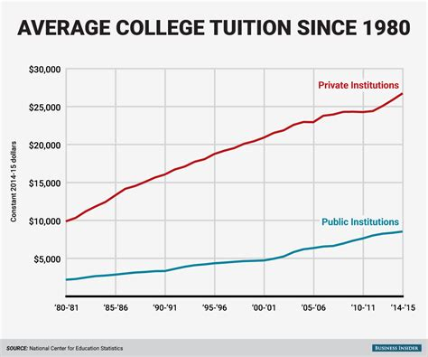 Average Cost Of Mba Degree by This Chart Shows College Tuition Growth Since 1980
