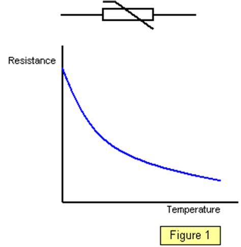 temperature coefficient resistor schoolphysics welcome