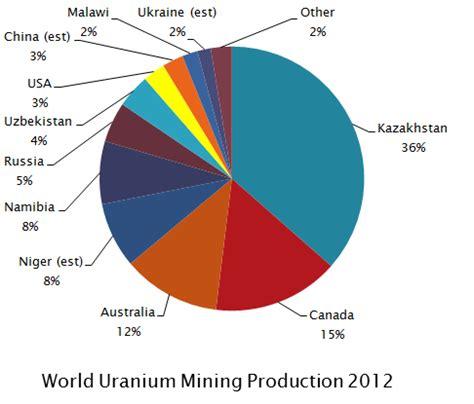 wie entstehen läuse 4153 uranium mining