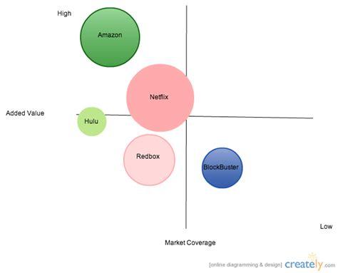 strategic group map other creately